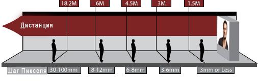 Аренда светодиодных экранов: выбор шага пикселя